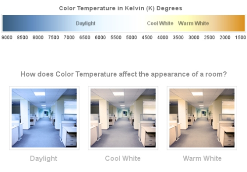 Here you can see how certain light bulbs give off different colors.  Fluorescents give off cool, or blue light; Incandescents give off a golden, or warm light; and L.E.D. bulbs give off a cool white light.